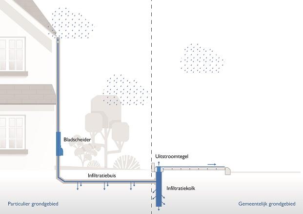 De afbeelding laat zien hoe de Well-O-Well, exfiltratiekolk in tegelvorm, toegepast kan worden als afkoppelvoorziening in het trottoir.