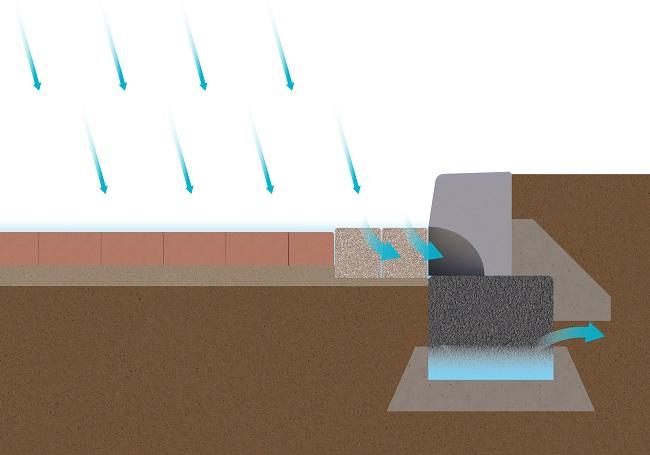 Doorsnede waterinfiltrerend systeem